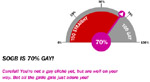 gay o meter